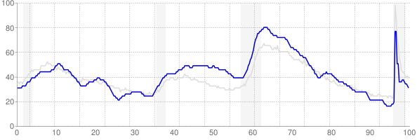 South Carolina monthly unemployment rate chart from 1990 to May 2021
